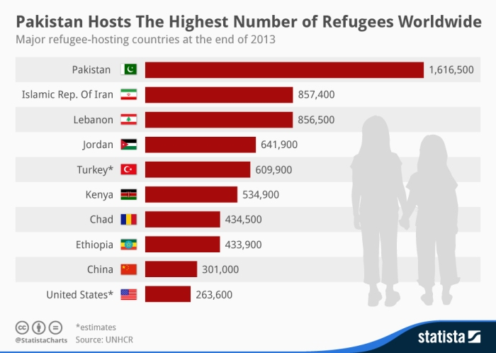 chartoftheday_2380_pakistan_hosts_the_highest_number_of_refugees_worldwide_n